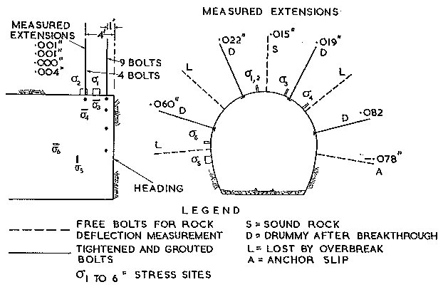 Fig. l2. —Location  (schematic) of Rock Bolts (8 ft.) and Stress Sites