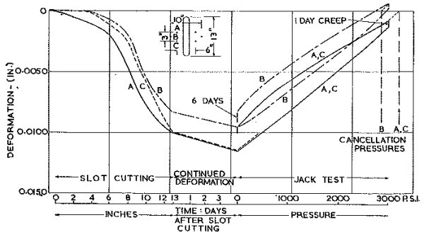 Fig. 9.— Flat Jack Test Curve.