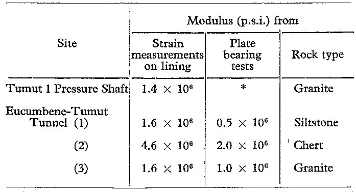 Table: Strain tests on tunnel linings