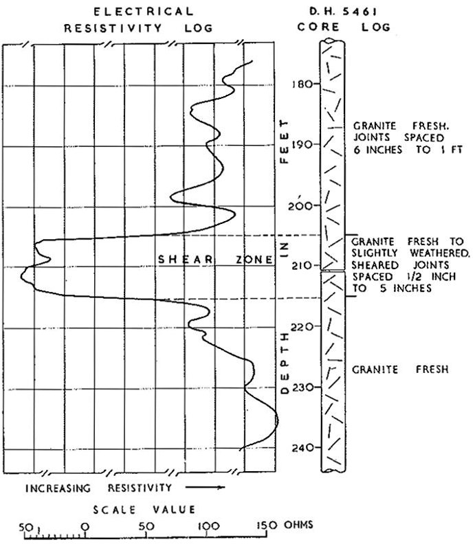 Fig. 7.—Electrical Resisivity Log of Part of a Diamond Drill Hole
